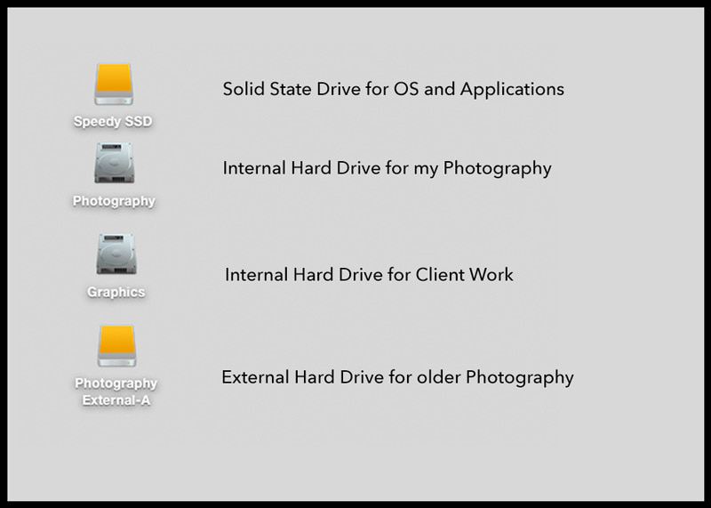 icons of my hard drives